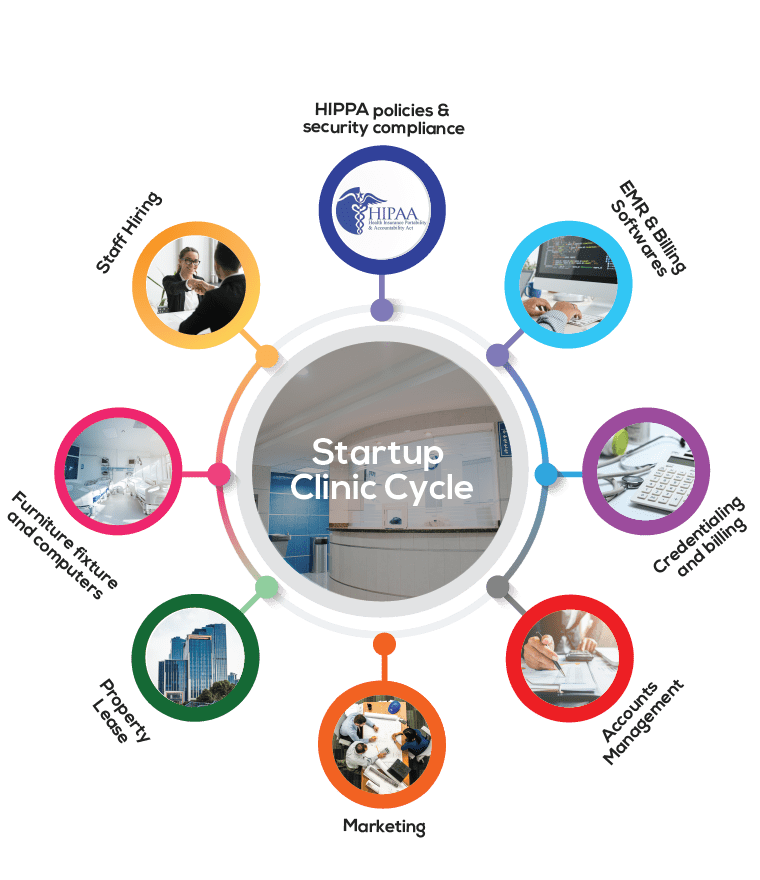 medical practice startup